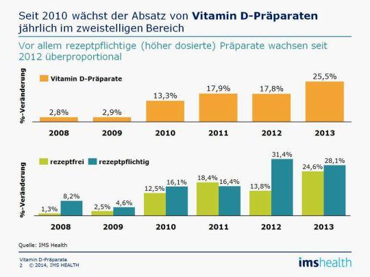 Aufwärtstrend beim Absatz der Vitamin-D-Präparate